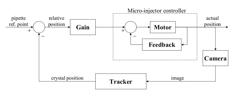 from the block diagram  the transfer function of a closed block diagram descriptions flowchart