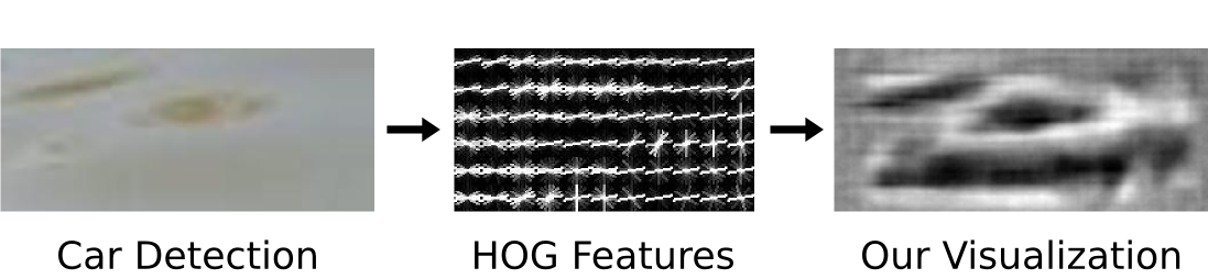 HOGgles: Visualizing Object Detection Features - MIT