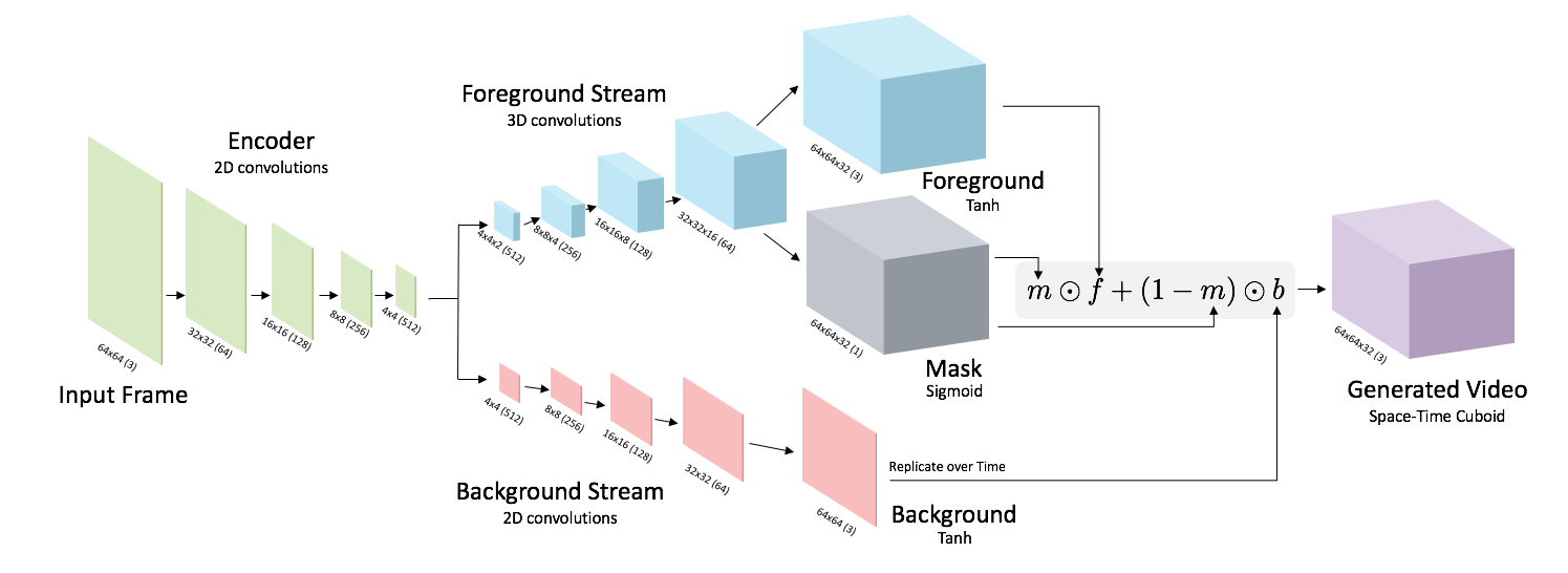Generating Videos with Scene Dynamics - MIT