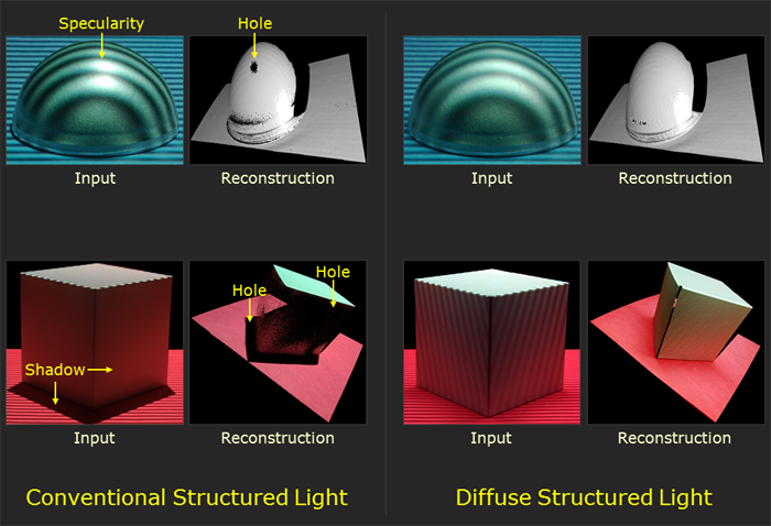Cave Projects Diffuse Structured Light