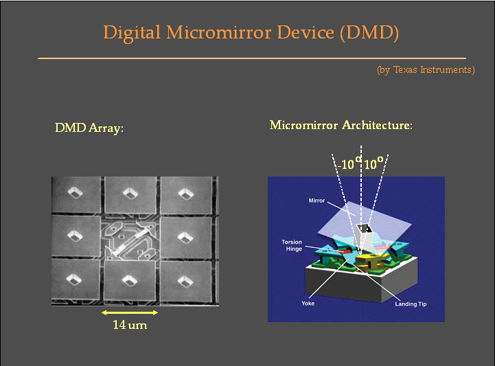 digital micromirror Here, we experimentally reported the quick generation of ince-gaussian beam by using a digital micro-mirror device (dmd), which has the highest switching frequency of 52 khz in principle the configurable properties of dmd allow us to observe the quasi-smooth variation from lg (with ellipticity ε=0 ε = 0 ) to ig and hg.
