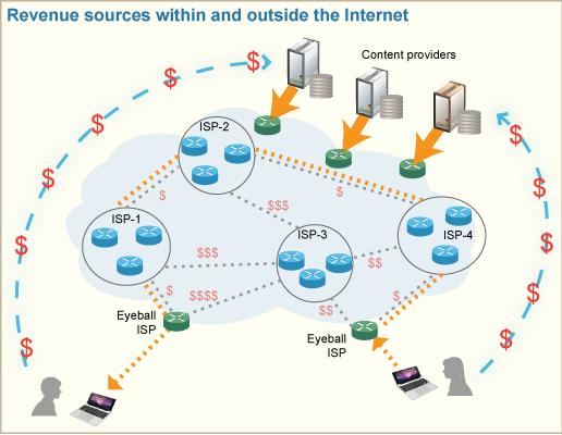 NetN-ISPs-revenues