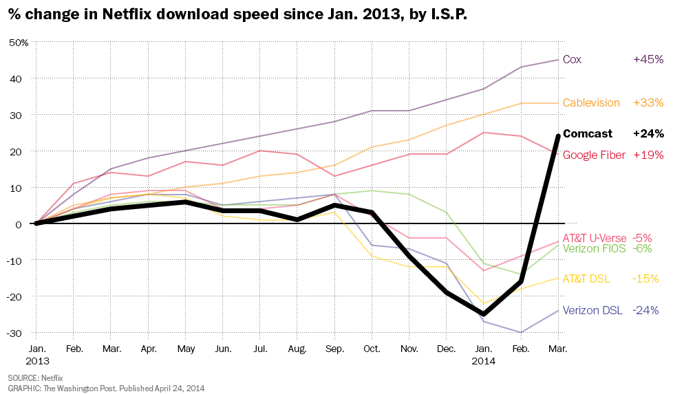 Netflix-download-speed-post-full-size