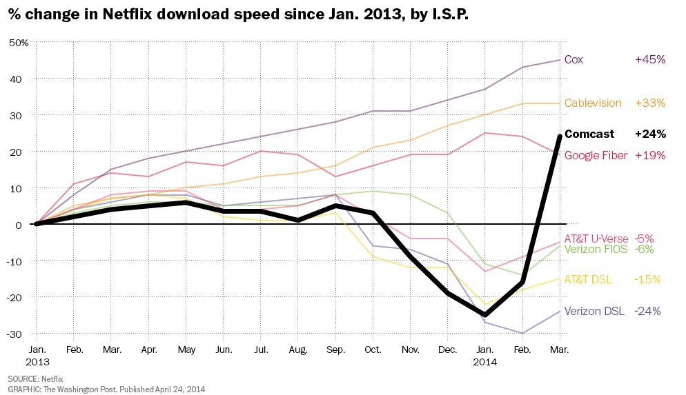 Netflix-download-speed-post-full-size