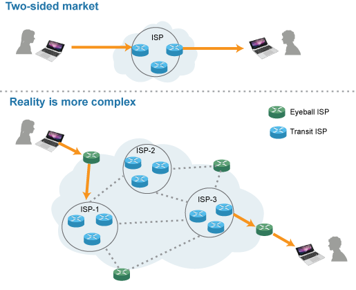 Two-sided-Internet