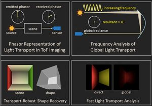 phasor-imaging