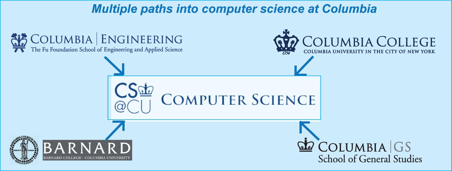 four-paths-into-cs